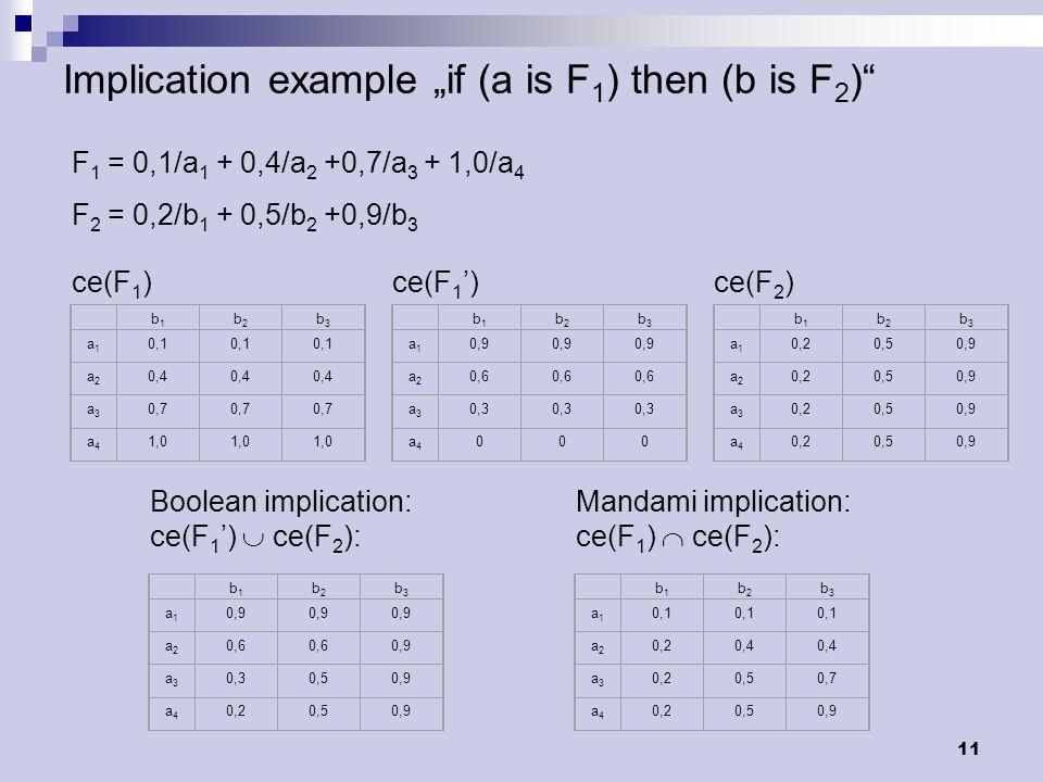 """11 Implication example """"if (a is F 1 ) then (b is F 2 )"""" F 1 = 0,1/a 1 + 0,4/a 2 +0,7/a 3 + 1,0/a 4 F 2 = 0,2/b 1 + 0,5/b 2 +0,9/b 3 b1b1 b2b2 b3b3 a1"""
