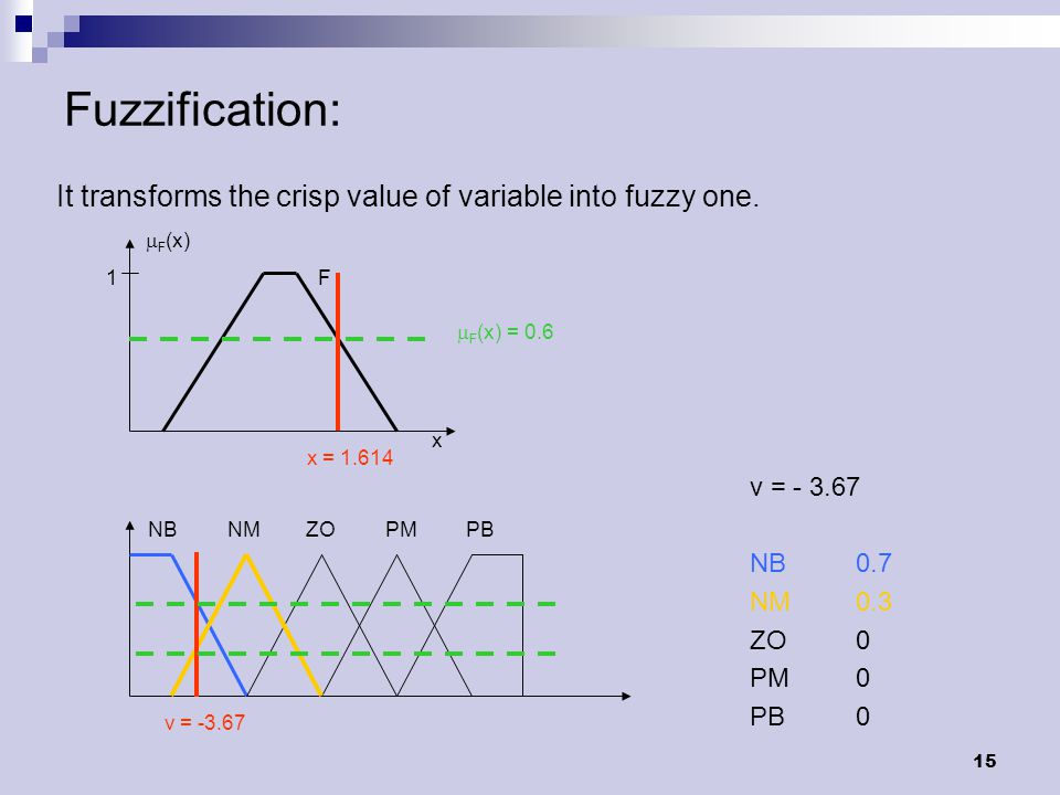 15 Fuzzification: It transforms the crisp value of variable into fuzzy one.  F (x) 1 F x x = 1.614  F (x) = 0.6 NB NM ZO PMPB v = -3.67 NB0.7 NM0.3