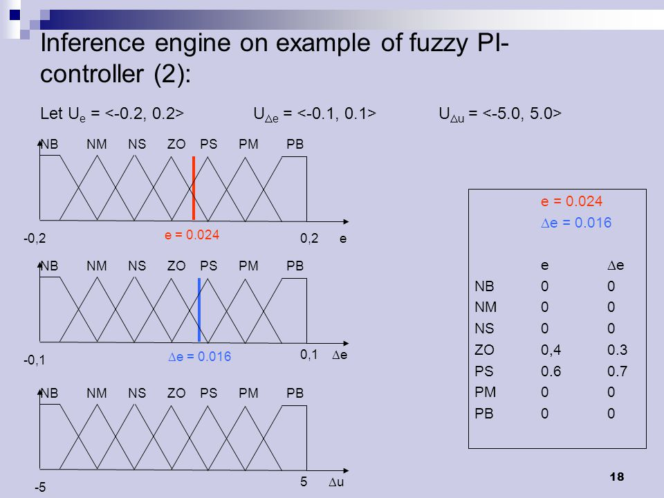 18 Inference engine on example of fuzzy PI- controller (2): e = 0.024  e = 0.016 e  e NB00 NM00 NS00 ZO0,40.3 PS0.60.7 PM00 PB00 NB NM NS ZO PS PM PB e = 0.024 -0,20,2 e Let U e = U  e = U  u = NB NM NS ZO PS PM PB  e = 0.016 -0,1 0,1  e NB NM NS ZO PS PM PB -5 5  u