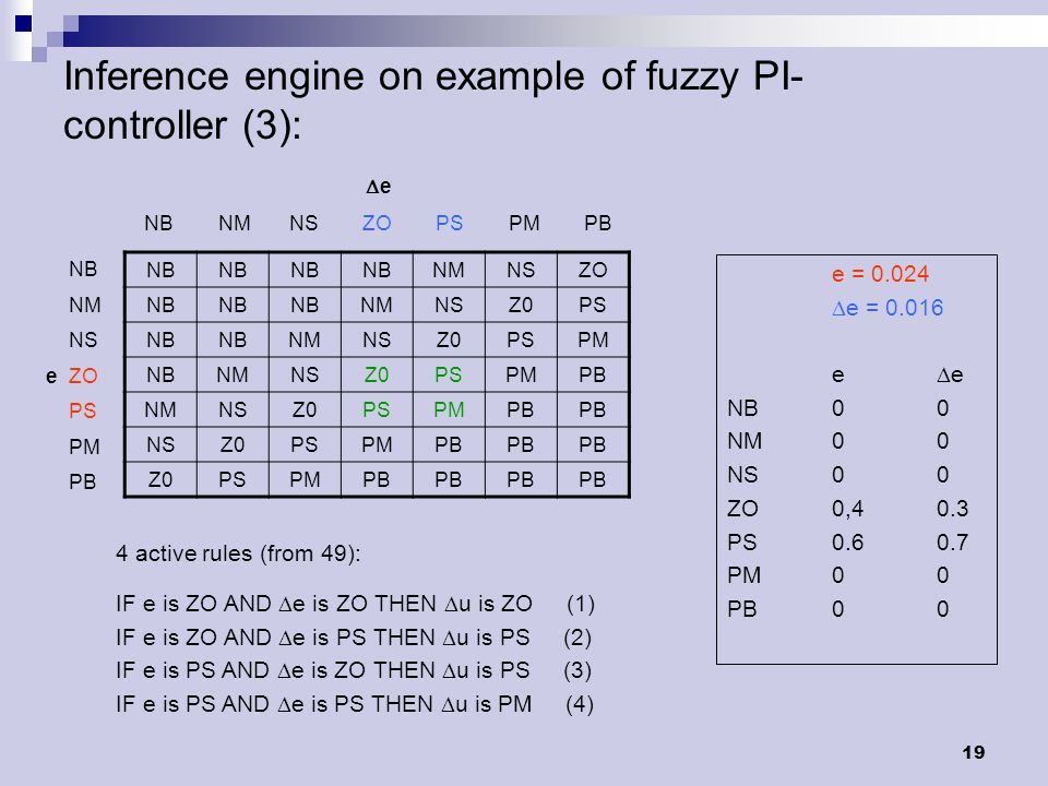 19 Inference engine on example of fuzzy PI- controller (3): e = 0.024  e = 0.016 e  e NB00 NM00 NS00 ZO0,40.3 PS0.60.7 PM00 PB00 NB NMNSZO NB NMNSZ0PS NB NMNSZ0PSPM NBNMNSZ0PSPMPB NMNSZ0PSPMPB NSZ0PSPMPB Z0PSPMPB  e NB NM NS ZO PS PM PB NB NM NS e ZO PS PM PB 4 active rules (from 49): IF e is ZO AND  e is ZO THEN  u is ZO (1) IF e is ZO AND  e is PS THEN  u is PS (2) IF e is PS AND  e is ZO THEN  u is PS (3) IF e is PS AND  e is PS THEN  u is PM (4)