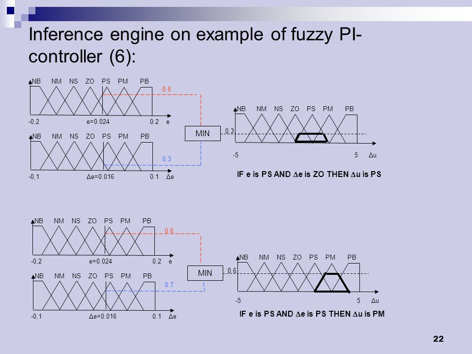 22 Inference engine on example of fuzzy PI- controller (6): NB NM NS ZO PS PM PB -0,2 e=0.024 0.2 e NB NM NS ZO PS PM PB -0,1  e=0.016 0.1  e NB NM