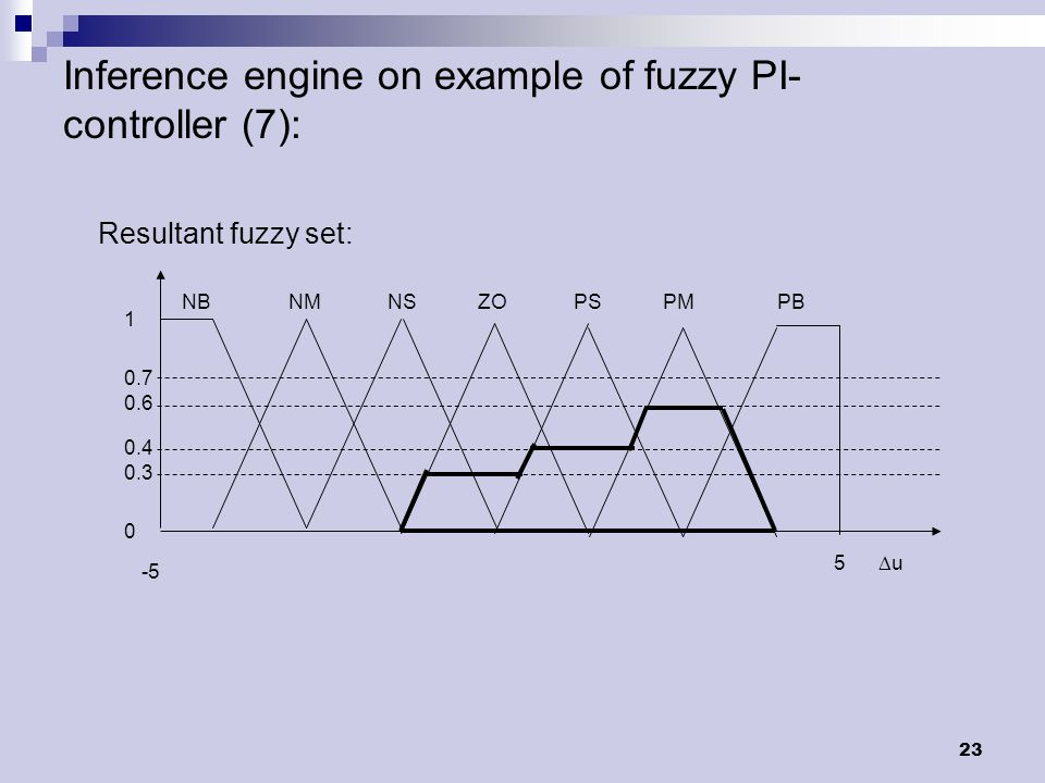 23 Inference engine on example of fuzzy PI- controller (7): NB NM NS ZO PS PM PB -5 5  u Resultant fuzzy set: 1 0.7 0.6 0.4 0.3 0