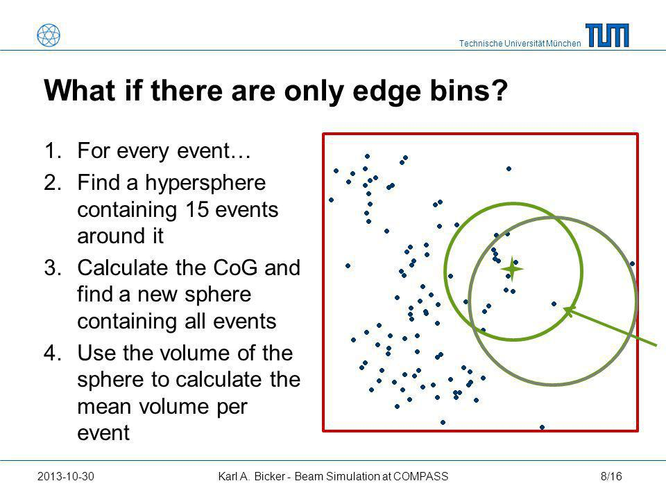 Technische Universität München 8/162013-10-30Karl A. Bicker - Beam Simulation at COMPASS What if there are only edge bins? 1.For every event… 2.Find a