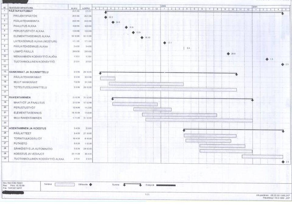 SCHEDULE Gantts bar chart
