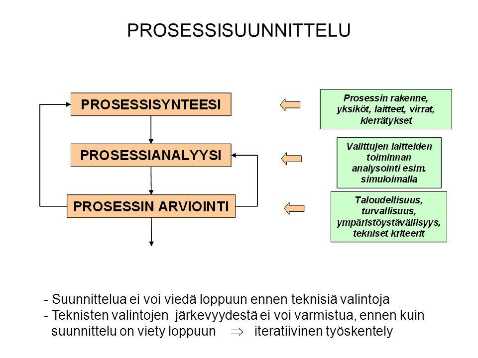 PROSESSISUUNNITTELU - Suunnittelua ei voi viedä loppuun ennen teknisiä valintoja - Teknisten valintojen järkevyydestä ei voi varmistua, ennen kuin suunnittelu on viety loppuun  iteratiivinen työskentely