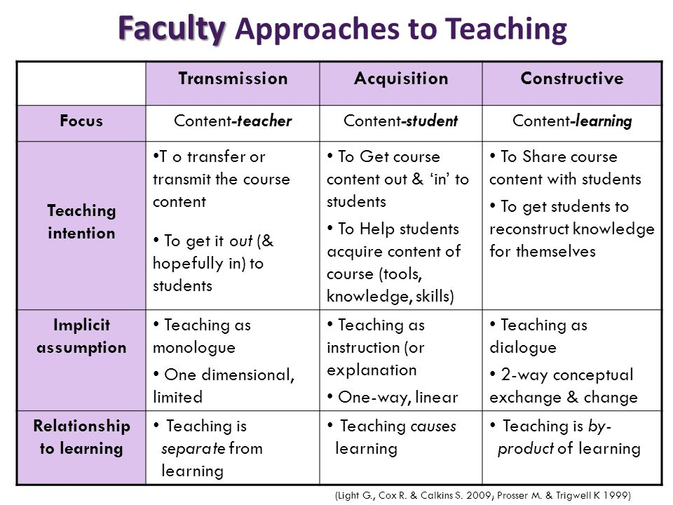 Faculty Faculty Approaches to Teaching (Light G., Cox R. & Calkins S. 2009; Prosser M. & Trigwell K 1999) TransmissionAcquisitionConstructive FocusCon