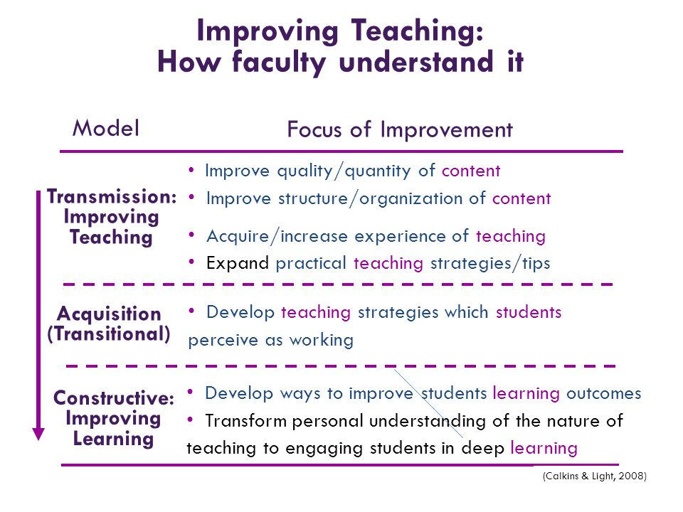 Improving Teaching: How faculty understand it Develop teaching strategies which students perceive as working Improve quality/quantity of content Impro