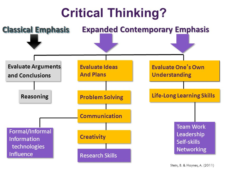 Critical Thinking? Evaluate Arguments and Conclusions Evaluate Arguments and Conclusions Reasoning Evaluate Ideas And Plans Evaluate One's Own Underst