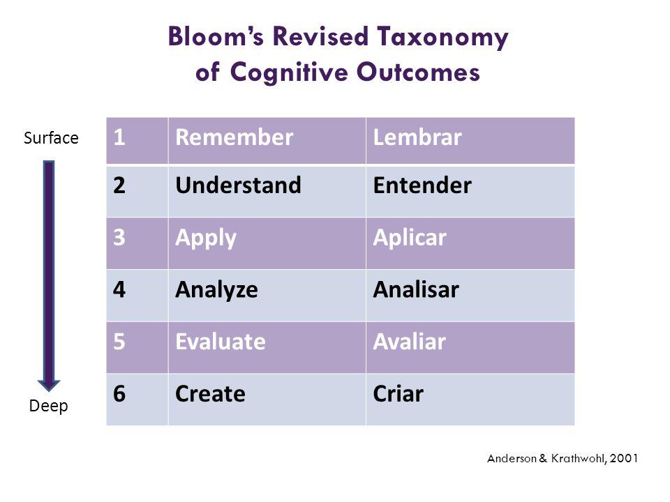 Bloom's Revised Taxonomy of Cognitive Outcomes Anderson & Krathwohl, 2001 1RememberLembrar 2UnderstandEntender 3ApplyAplicar 4AnalyzeAnalisar 5Evaluat