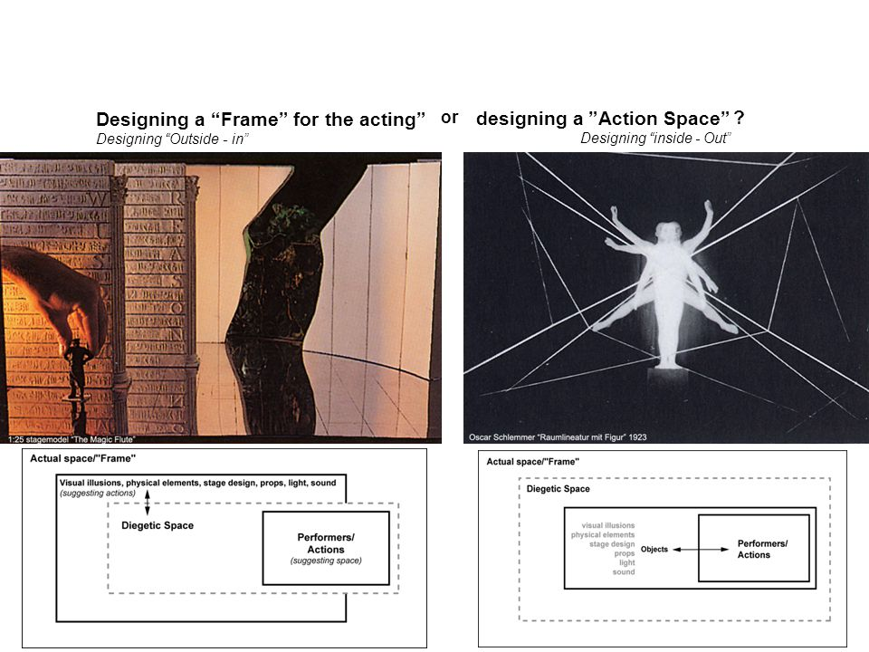 or designing a Action Space Designing inside - Out Designing a Frame for the acting Designing Outside - in ?
