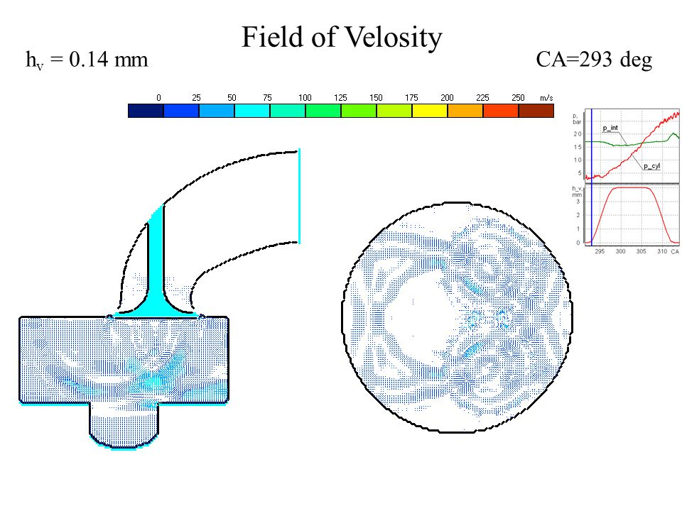 Field of Velosity CA=304 degh v = 4 mm