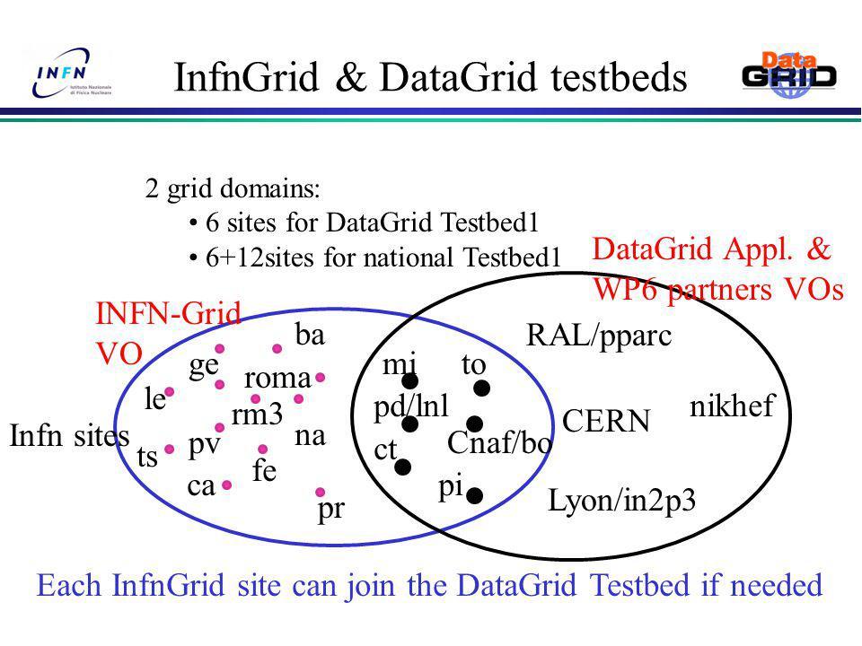 InfnGrid & DataGrid testbeds DataGrid Appl. & WP6 partners VOs INFN-Grid VO Infn sites 2 grid domains: 6 sites for DataGrid Testbed1 6+12sites for nat