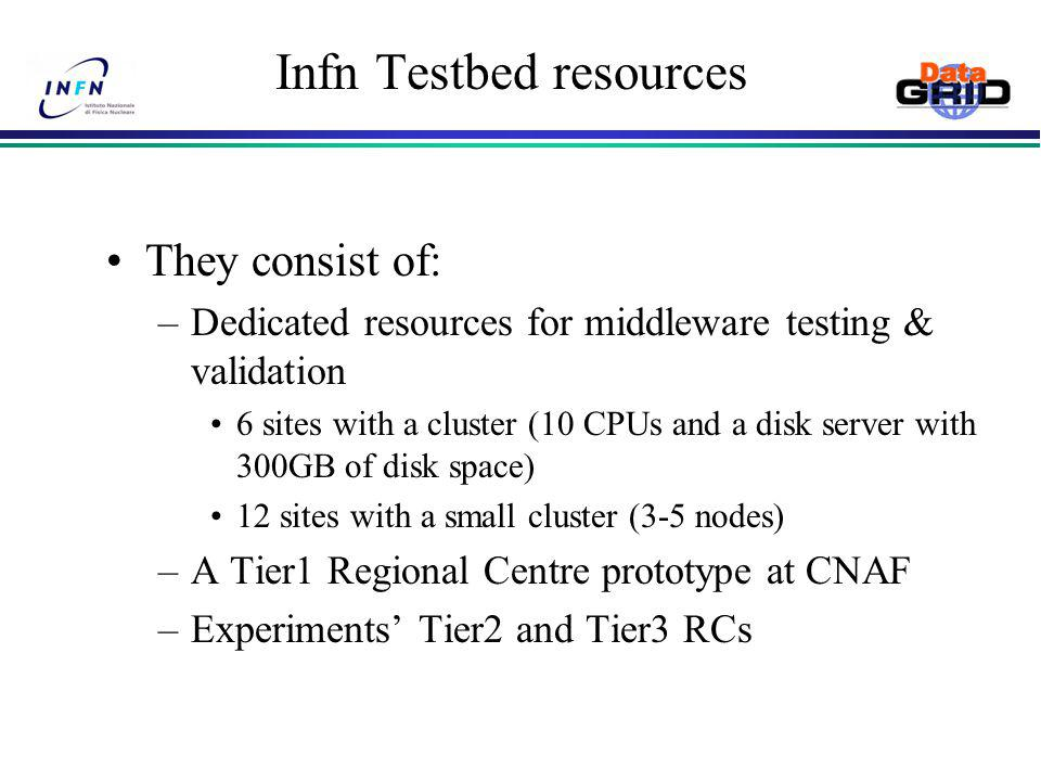 Infn Testbed resources They consist of: –Dedicated resources for middleware testing & validation 6 sites with a cluster (10 CPUs and a disk server with 300GB of disk space) 12 sites with a small cluster (3-5 nodes) –A Tier1 Regional Centre prototype at CNAF –Experiments' Tier2 and Tier3 RCs