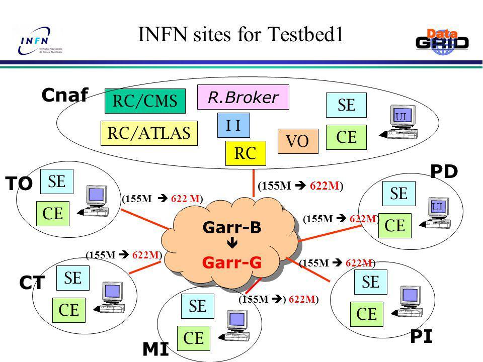 INFN sites for Testbed1 R.Broker I Garr-B  Garr-G Cnaf MI PD CE SESE TO CT CE SESE RC/CMS PI CE SESE SESE SESE SESE RC/ATLAS VO RC (155M  622M) (155M  ) 622M) (155M  622M) UI