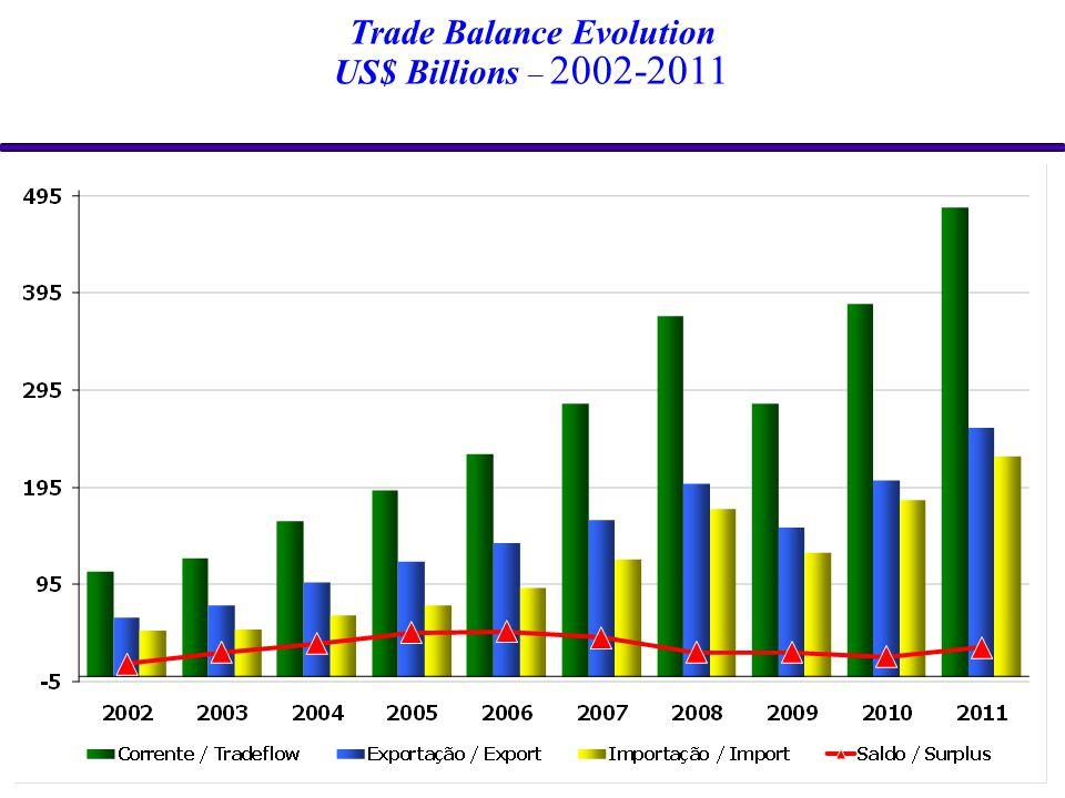 Trade Balance Evolution US$ Billions – 2002-2011