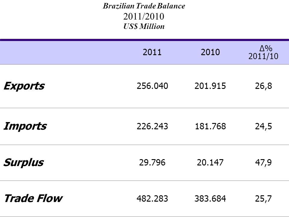 20112010 Δ% 2011/10 Exports 256.040201.91526,8 Imports 226.243181.76824,5 Surplus 29.79620.14747,9 Trade Flow 482.283383.68425,7 Brazilian Trade Balance 2011/2010 US$ Million