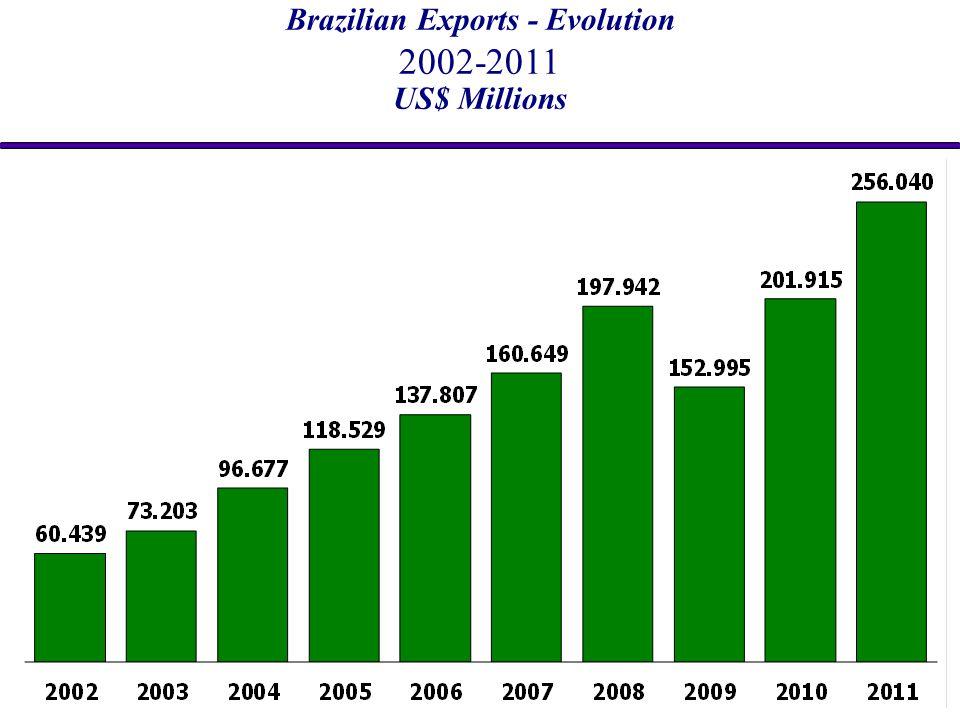 Brazilian Exports - Evolution 2002-2011 US$ Millions