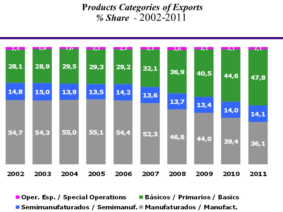 Products Categories of Exports % Share - 2002-2011