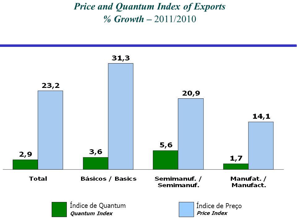 Índice de Quantum Quantum Index Índice de Preço Price Index Price and Quantum Index of Exports % Growth – 2011/2010