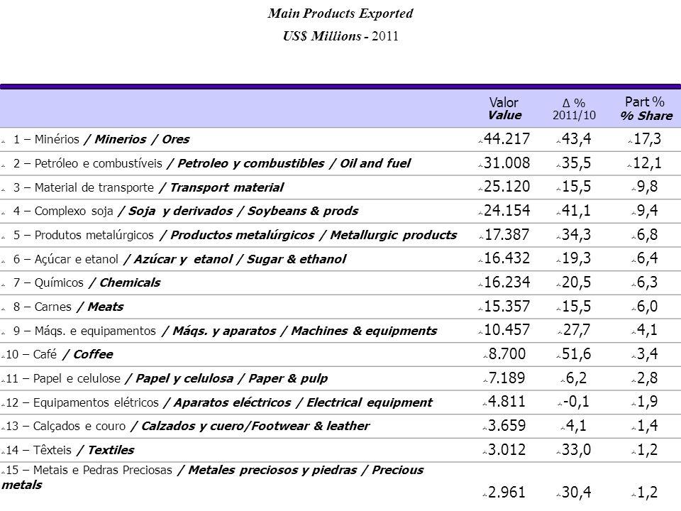 Valor Value Δ % 2011/10 Part % % Share  1 – Minérios / Minerios / Ores  44.217  43,4  17,3  2 – Petróleo e combustíveis / Petroleo y combustibles / Oil and fuel  31.008  35,5  12,1  3 – Material de transporte / Transport material  25.120  15,5  9,8  4 – Complexo soja / Soja y derivados / Soybeans & prods  24.154  41,1  9,4  5 – Produtos metalúrgicos / Productos metalúrgicos / Metallurgic products  17.387  34,3  6,8  6 – Açúcar e etanol / Azúcar y etanol / Sugar & ethanol  16.432  19,3  6,4  7 – Químicos / Chemicals  16.234  20,5  6,3  8 – Carnes / Meats  15.357  15,5  6,0  9 – Máqs.