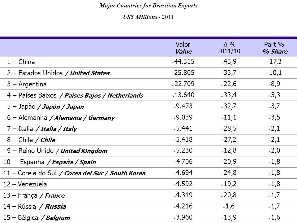 Valor Value Δ % 2011/10 Part % % Share 1 – China  44.315  43,9  17,3 2 – Estados Unidos / United States  25.805  33,7  10,1 3 – Argentina  22.709  22,6  8,9 4 – Países Baixos / Países Bajos / Netherlands  13.640  33,4  5,3 5 – Japão / Japón / Japan  9.473  32,7  3,7 6 – Alemanha / Alemania / Germany  9.039  11,1  3,5 7 – Itália / Italia / Italy  5.441  28,5  2,1 8 – Chile / Chile  5.418  27,2  2,1 9 – Reino Unido / United Kingdom  5.230  12,8  2,0 10 – Espanha / España / Spain  4.706  20,9  1,8 11 – Coréia do Sul / Corea del Sur / South Korea  4.694  24,8  1,8 12 – Venezuela  4.592  19,2  1,8 13 – França / France  4.319  20,8  1,7 14 – Rússia / Russia  4.216  1,6  1,7 15 – Bélgica / Belgium  3.960  13,9  1,6 Major Countries for Brazilian Exports US$ Millions - 2011
