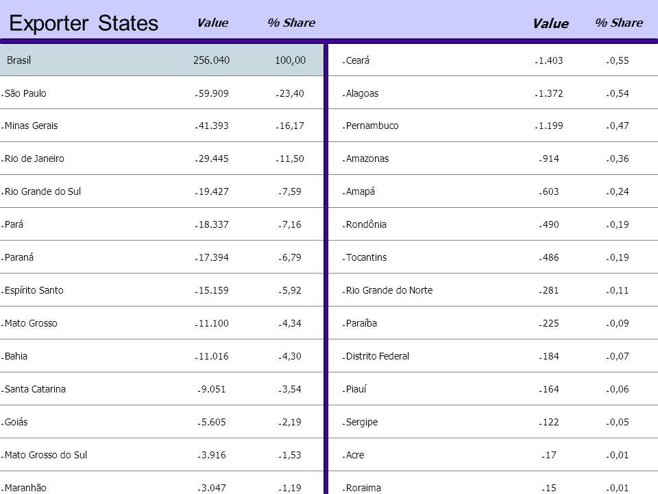 Exporter States Value% Share Value % Share Brasil256.040100,00  Ceará  1.403  0,55  São Paulo  59.909  23,40  Alagoas  1.372  0,54  Minas Gerais  41.393  16,17  Pernambuco  1.199  0,47  Rio de Janeiro  29.445  11,50  Amazonas  914  0,36  Rio Grande do Sul  19.427  7,59  Amapá  603  0,24  Pará  18.337  7,16  Rondônia  490  0,19  Paraná  17.394  6,79  Tocantins  486  0,19  Espírito Santo  15.159  5,92  Rio Grande do Norte  281  0,11  Mato Grosso  11.100  4,34  Paraíba  225  0,09  Bahia  11.016  4,30  Distrito Federal  184  0,07  Santa Catarina  9.051  3,54  Piauí  164  0,06  Goiás  5.605  2,19  Sergipe  122  0,05  Mato Grosso do Sul  3.916  1,53  Acre  17  0,01  Maranhão  3.047  1,19  Roraima  15  0,01