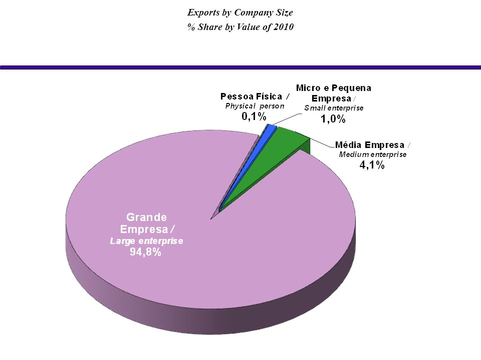 Exports by Company Size % Share by Value of 2010