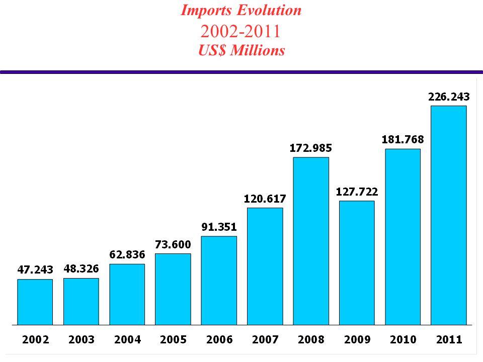 Imports Evolution 2002-2011 US$ Millions
