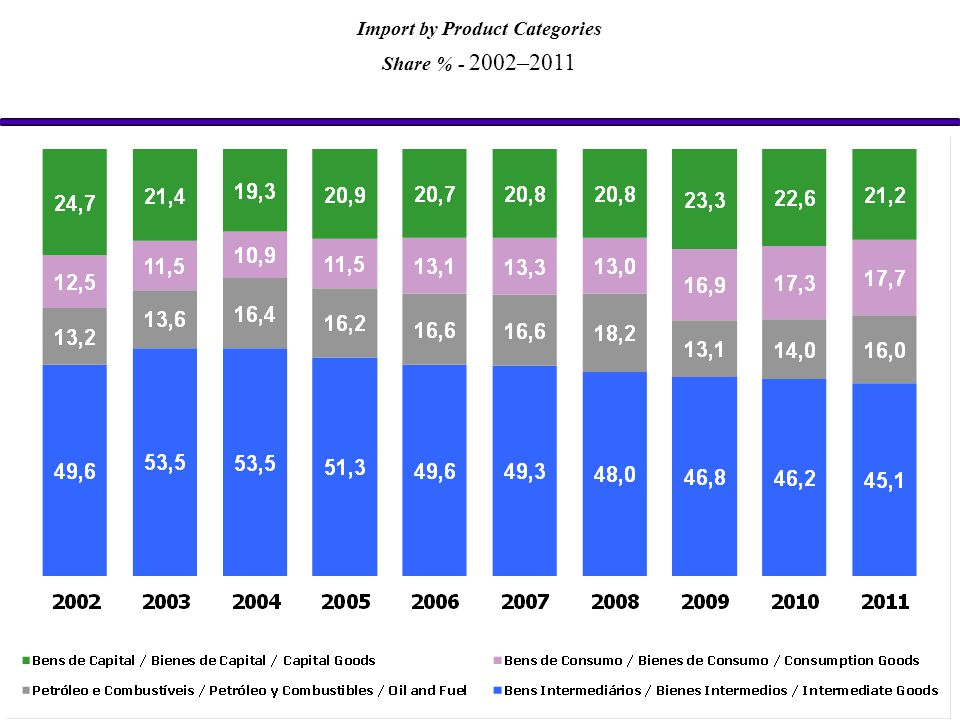 Import by Product Categories Share % - 2002–2011