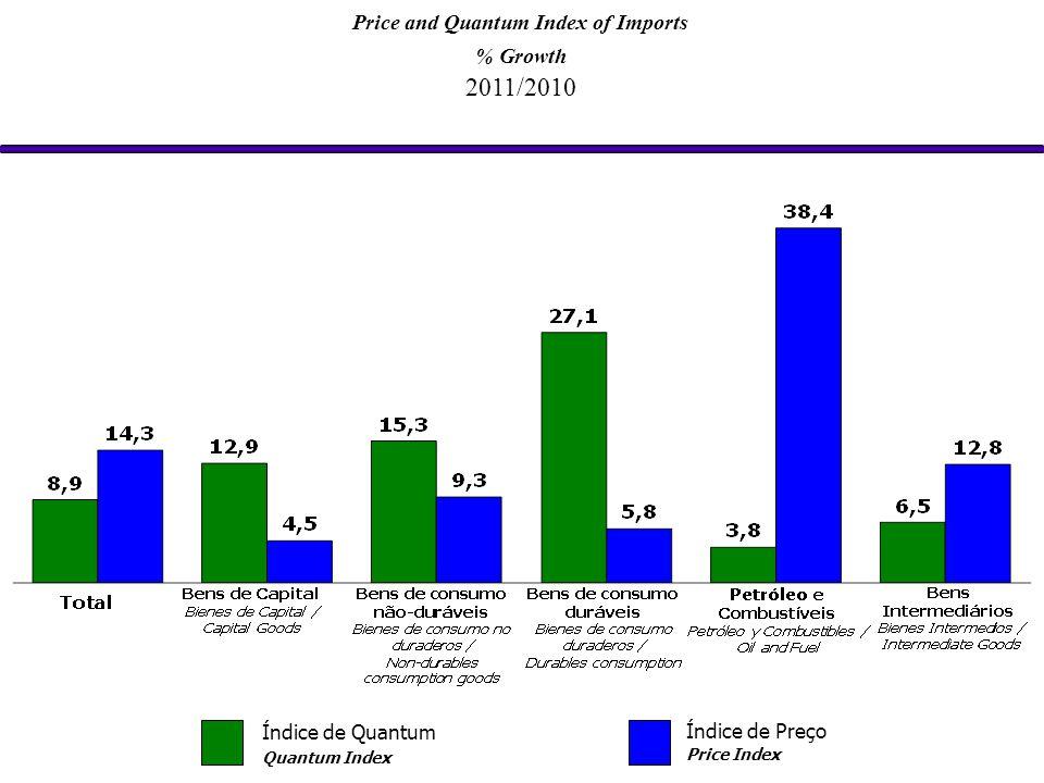 Price and Quantum Index of Imports % Growth 2011/2010 Índice de Quantum Quantum Index Índice de Preço Price Index