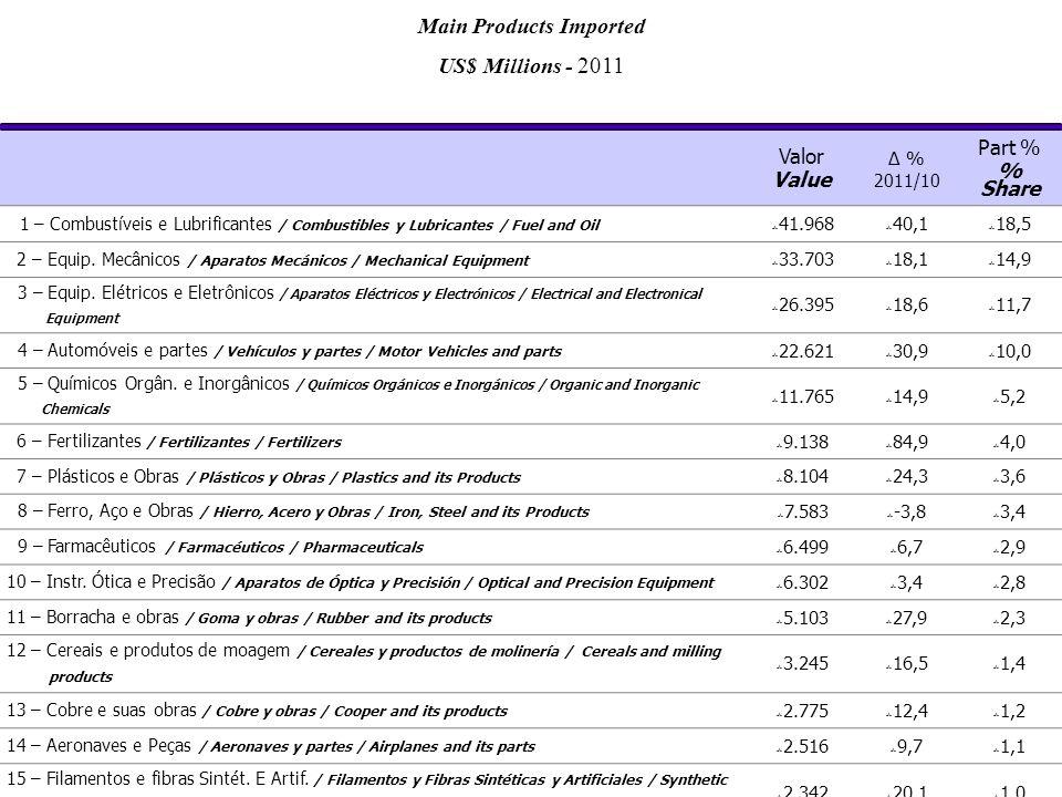 Valor Value Δ % 2011/10 Part % % Share 1 – Combustíveis e Lubrificantes / Combustibles y Lubricantes / Fuel and Oil  41.968  40,1  18,5 2 – Equip.