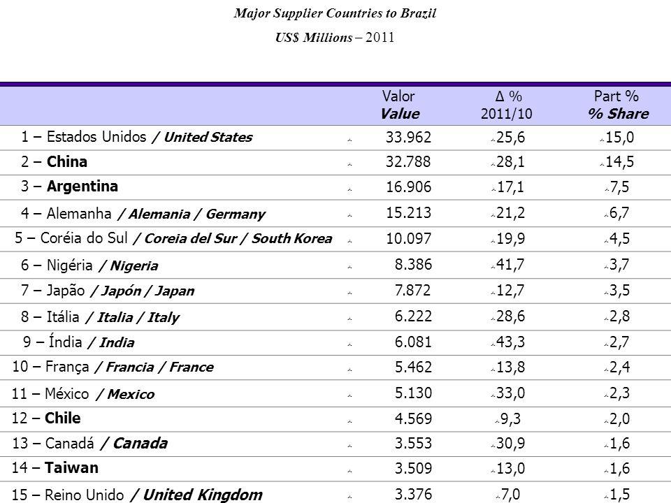 Valor Value Δ % 2011/10 Part % % Share 1 – Estados Unidos / United States  33.962  25,6  15,0 2 – China  32.788  28,1  14,5 3 – Argentina  16.906  17,1  7,5 4 – Alemanha / Alemania / Germany  15.213  21,2  6,7 5 – Coréia do Sul / Coreia del Sur / South Korea  10.097  19,9  4,5 6 – Nigéria / Nigeria  8.386  41,7  3,7 7 – Japão / Japón / Japan  7.872  12,7  3,5 8 – Itália / Italia / Italy  6.222  28,6  2,8 9 – Índia / India  6.081  43,3  2,7 10 – França / Francia / France  5.462  13,8  2,4 11 – México / Mexico  5.130  33,0  2,3 12 – Chile  4.569  9,3  2,0 13 – Canadá / Canada  3.553  30,9  1,6 14 – Taiwan  3.509  13,0  1,6 15 – Reino Unido / United Kingdom  3.376  7,0  1,5 Major Supplier Countries to Brazil US$ Millions – 2011