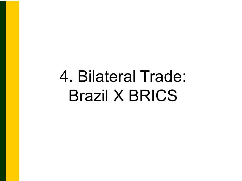 4. Bilateral Trade: Brazil X BRICS