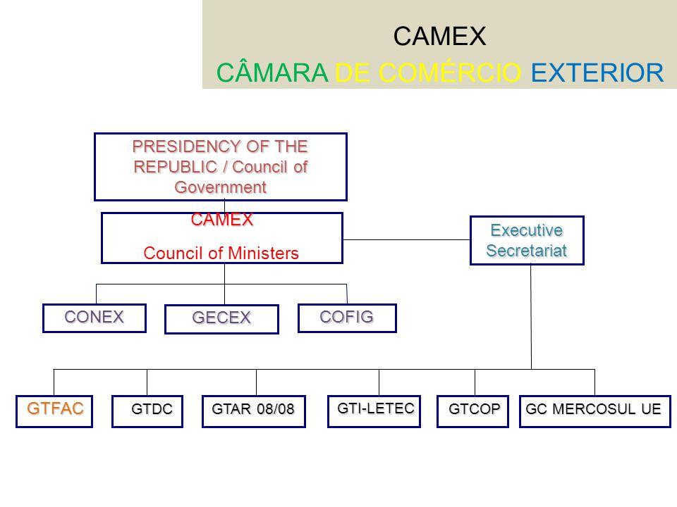 CAMEX CÂMARA DE COMÉRCIO EXTERIOR PRESIDENCY OF THE REPUBLIC / Council of Government CAMEX Council of Ministers GECEX COFIGCONEX Executive Secretariat GTFACGTDC GTAR 08/08 GTI-LETEC GTCOP GC MERCOSUL UE