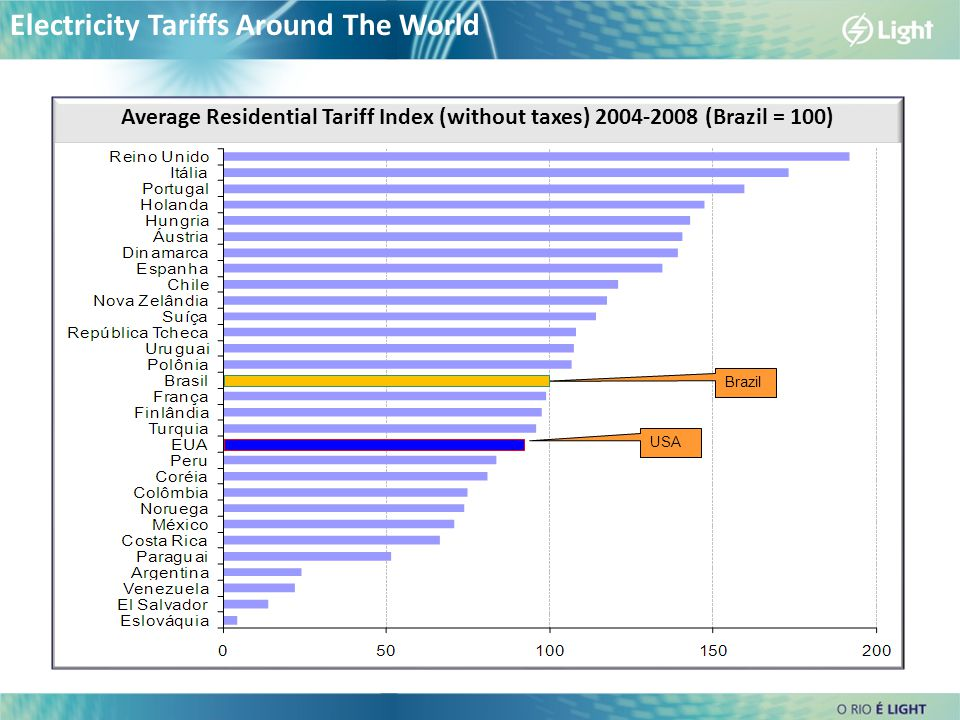 Electricity Tariffs Around The World Average Residential Tariff Index (without taxes) 2004-2008 (Brazil = 100) Brazil USA