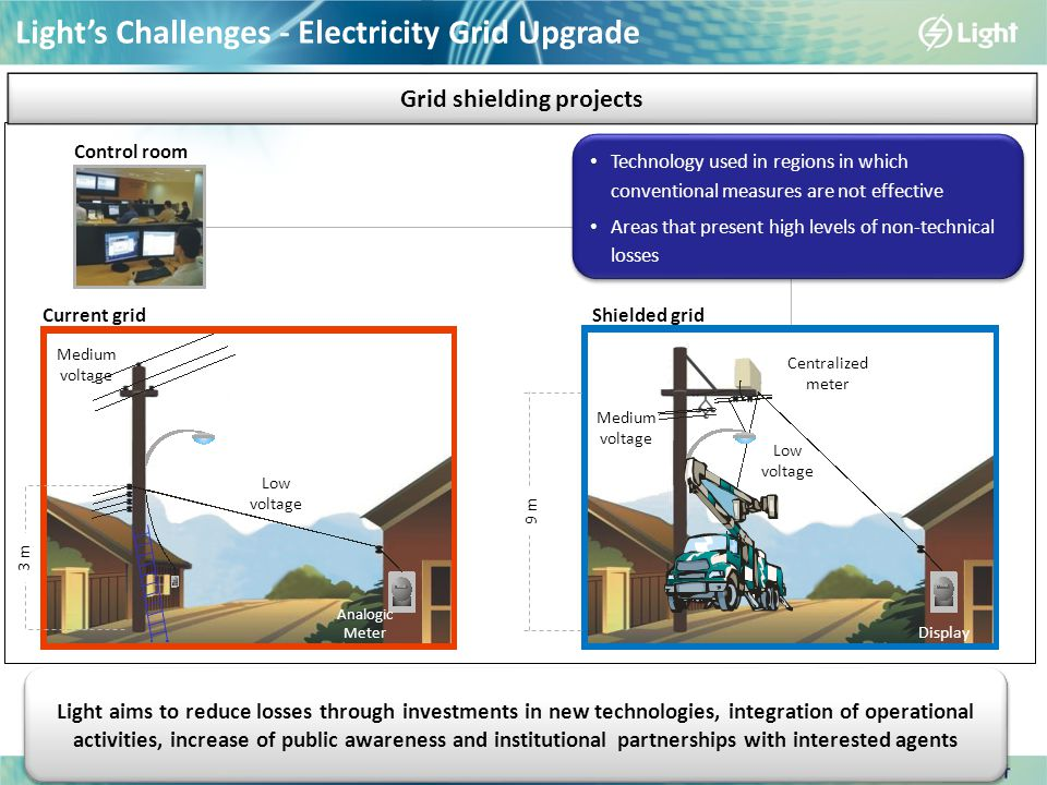 Light's Challenges - Electricity Grid Upgrade Current gridShielded grid Control room 3 m 9 m Low voltage Analogic Meter Medium voltage Display Low voltage Medium voltage Centralized meter Technology used in regions in which conventional measures are not effective Areas that present high levels of non-technical losses Technology used in regions in which conventional measures are not effective Areas that present high levels of non-technical losses Grid shielding projects Light aims to reduce losses through investments in new technologies, integration of operational activities, increase of public awareness and institutional partnerships with interested agents