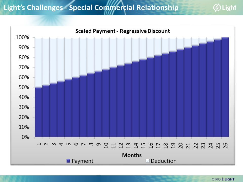 Scaled Payment - Regressive Discount Light's Challenges - Special Commercial Relationship