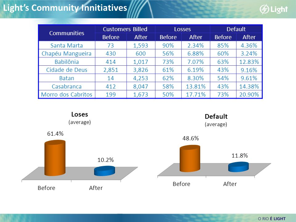 Light's Community Innitiatives Communities Customers BilledLossesDefault BeforeAfterBeforeAfterBeforeAfter Santa Marta731,59390%2.34%85% 4.36% Chapéu Mangueira43060056%6.88%60% 3.24% Babilônia4141,01773%7.07%63% 12.83% Cidade de Deus2,8513,82661%6.19%43% 9.16% Batan144,25362%8.30%54% 9.61% Casabranca4128,04758%13.81%43% 14.38% Morro dos Cabritos1991,67350%17.71%73% 20.90%