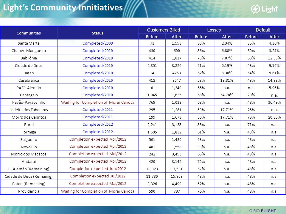 Light's Community Innitiatives CommunitiesStatus Customers BilledLossesDefault BeforeAfterBeforeAfterBeforeAfter Santa MartaCompleted/2009731,59390%2.34%85% 4.36% Chapéu MangueiraCompleted/201043060056%6.88%60% 3.24% BabilôniaCompleted/20104141,01773%7.07%63% 12.83% Cidade de DeusCompleted/20102,8513,82661%6.19%43% 9.16% BatanCompleted/201014425362%8.30%54% 9.61% CasabrancaCompleted/2010412804758%13.81%43% 14.38% PAC s AlemãoCompleted/201001,34065%n.a.