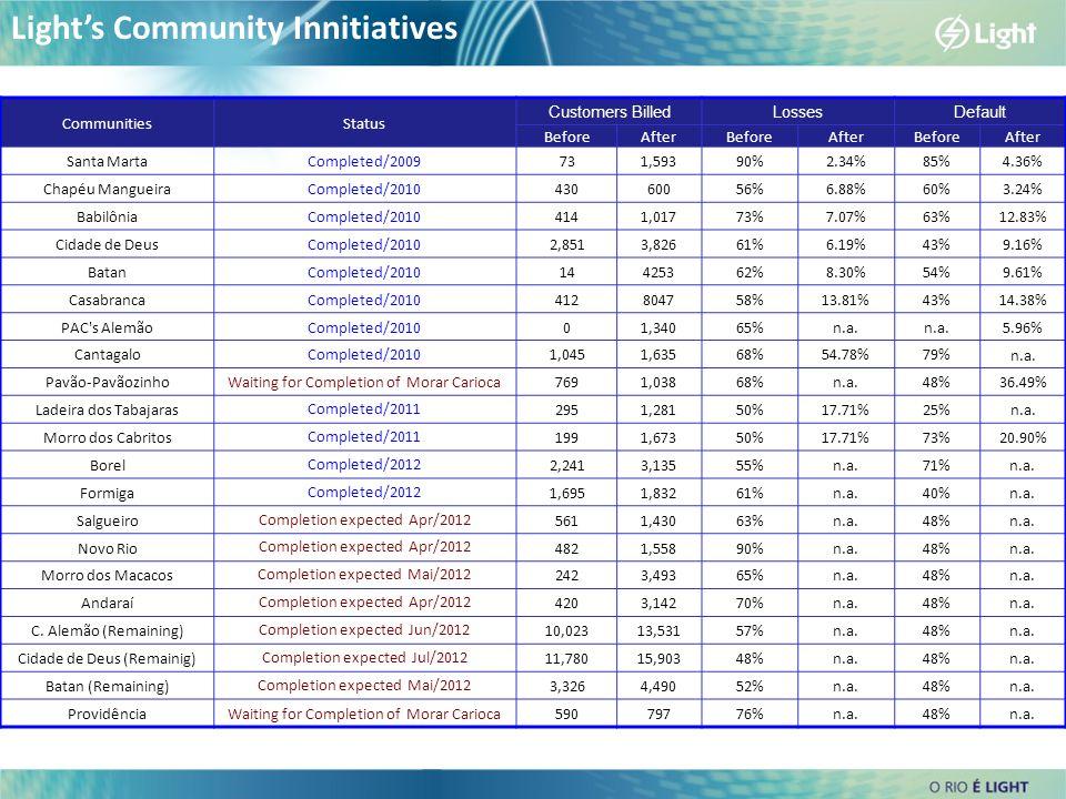 Light's Community Innitiatives CommunitiesStatus Customers BilledLossesDefault BeforeAfterBeforeAfterBeforeAfter Santa MartaCompleted/2009731,59390%2.