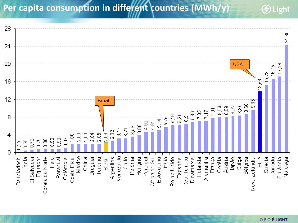 USA Brazil Per capita consumption in different countries (MWh/y)