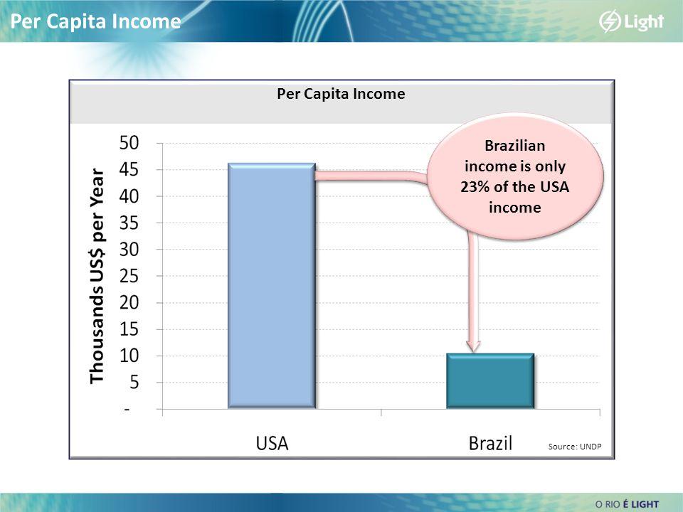 Per Capita Income Brazilian income is only 23% of the USA income Source: UNDP