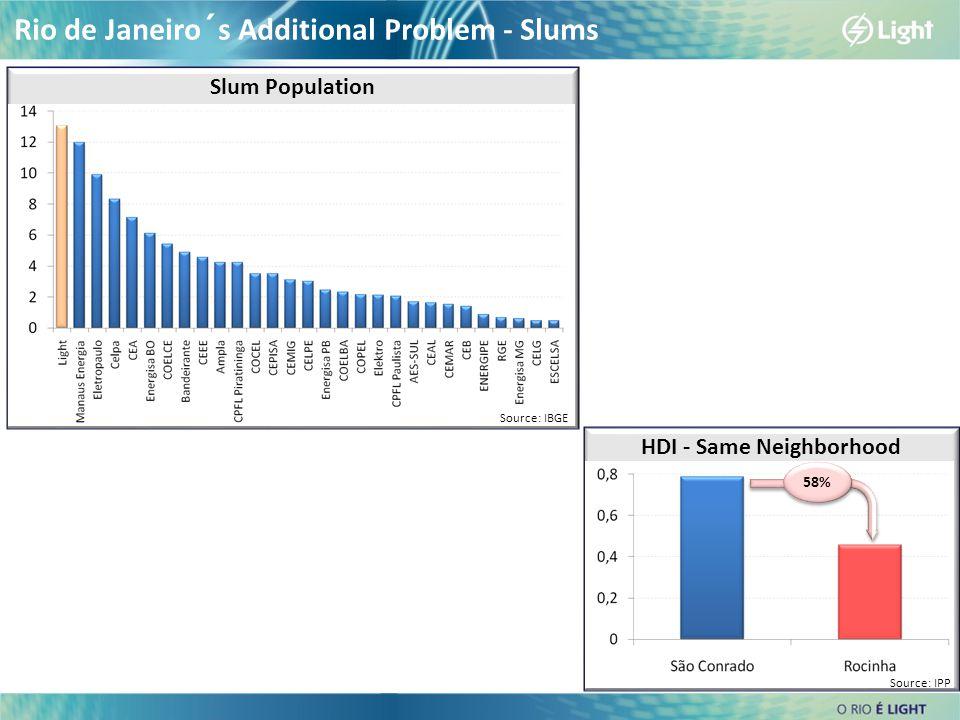 HDI - Same Neighborhood Rio de Janeiro´s Additional Problem - Slums Slum Population 58% Source: IBGE Source: IPP
