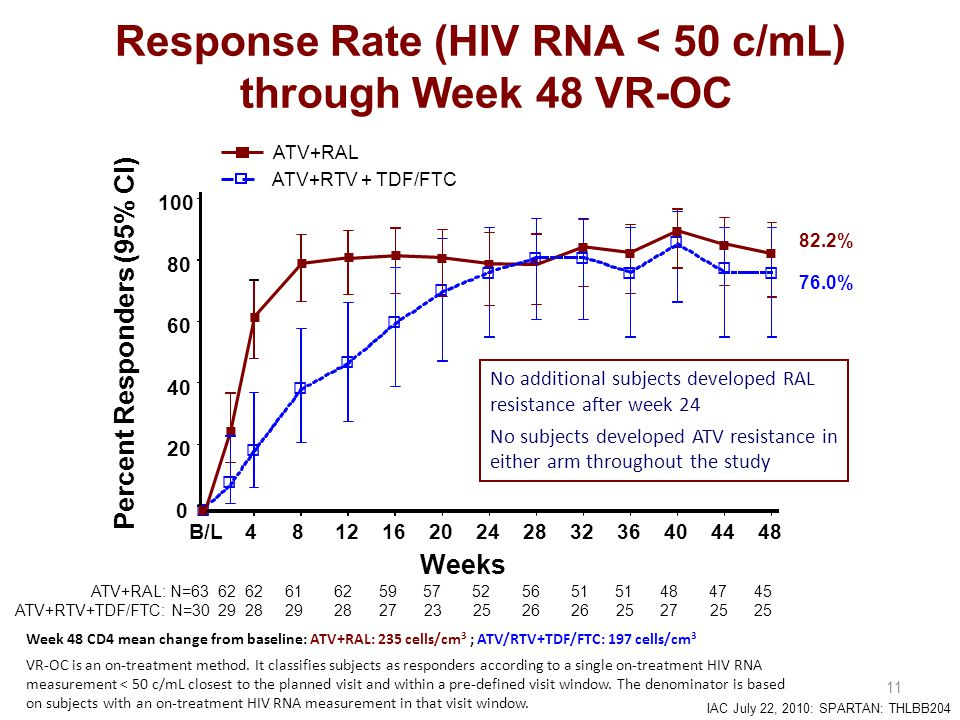 IAC July 22, 2010: SPARTAN: THLBB204  11 Response Rate (HIV RNA < 50 c/mL) through Week 48 VR-OC        ATV+RAL: N=63 62 62 61 62 59 57 52 56 51 51 48 47 45 ATV+RTV+TDF/FTC: N=30 29 28 29 28 27 23 25 26 26 25 27 25 25 Weeks ATV+RAL ATV+RTV + TDF/FTC Percent Responders (95% CI) 82.2% 76.0% 0 20 40 60 80 100 B/L4812162024283236404448      No additional subjects developed RAL resistance after week 24 No subjects developed ATV resistance in either arm throughout the study Week 48 CD4 mean change from baseline: ATV+RAL: 235 cells/cm 3 ; ATV/RTV+TDF/FTC: 197 cells/cm 3 VR-OC is an on-treatment method.