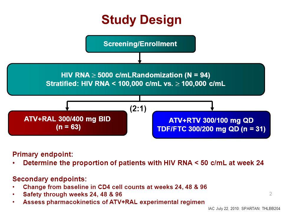 IAC July 22, 2010: SPARTAN: THLBB204 2 Study Design ATV+RAL 300/400 mg BID (n = 63) Screening/Enrollment (2:1) HIV RNA  5000 c/mLRandomization (N = 94) Stratified: HIV RNA < 100,000 c/mL vs.