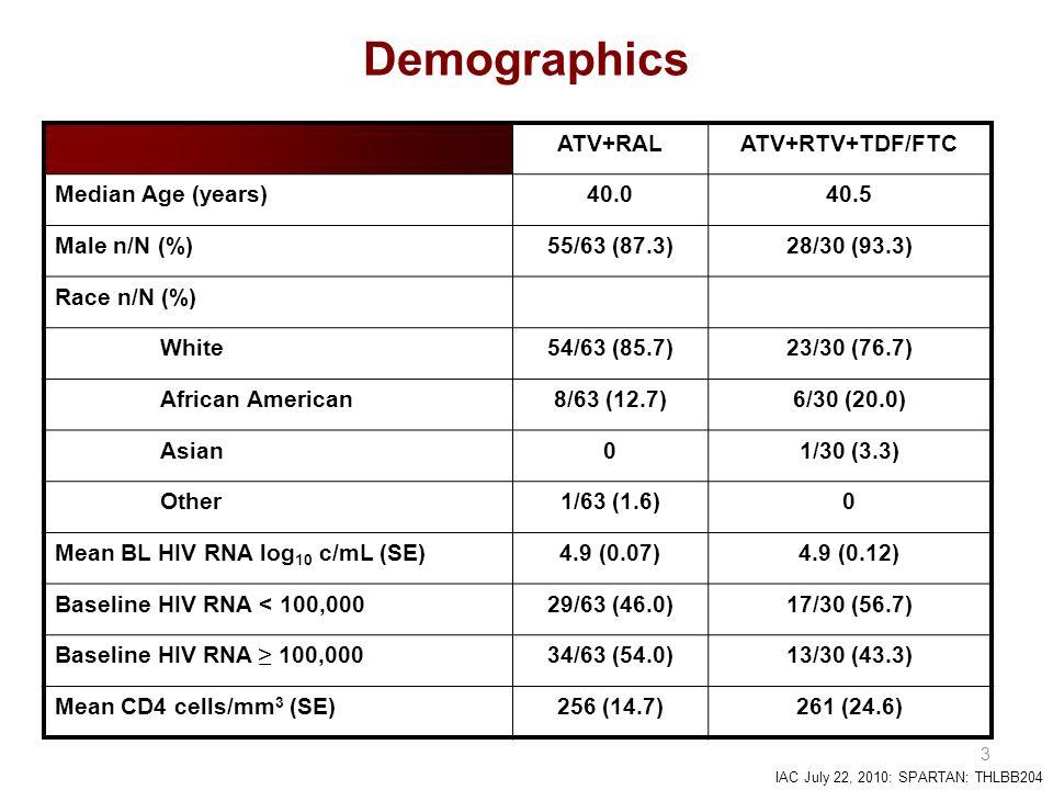 IAC July 22, 2010: SPARTAN: THLBB204 3 Demographics ATV+RALATV+RTV+TDF/FTC Median Age (years)40.040.5 Male n/N (%)55/63 (87.3)28/30 (93.3) Race n/N (%) White54/63 (85.7)23/30 (76.7) African American8/63 (12.7)6/30 (20.0) Asian01/30 (3.3) Other1/63 (1.6)0 Mean BL HIV RNA log 10 c/mL (SE)4.9 (0.07)4.9 (0.12) Baseline HIV RNA < 100,00029/63 (46.0)17/30 (56.7) Baseline HIV RNA ≥ 100,00034/63 (54.0)13/30 (43.3) Mean CD4 cells/mm 3 (SE)256 (14.7)261 (24.6)