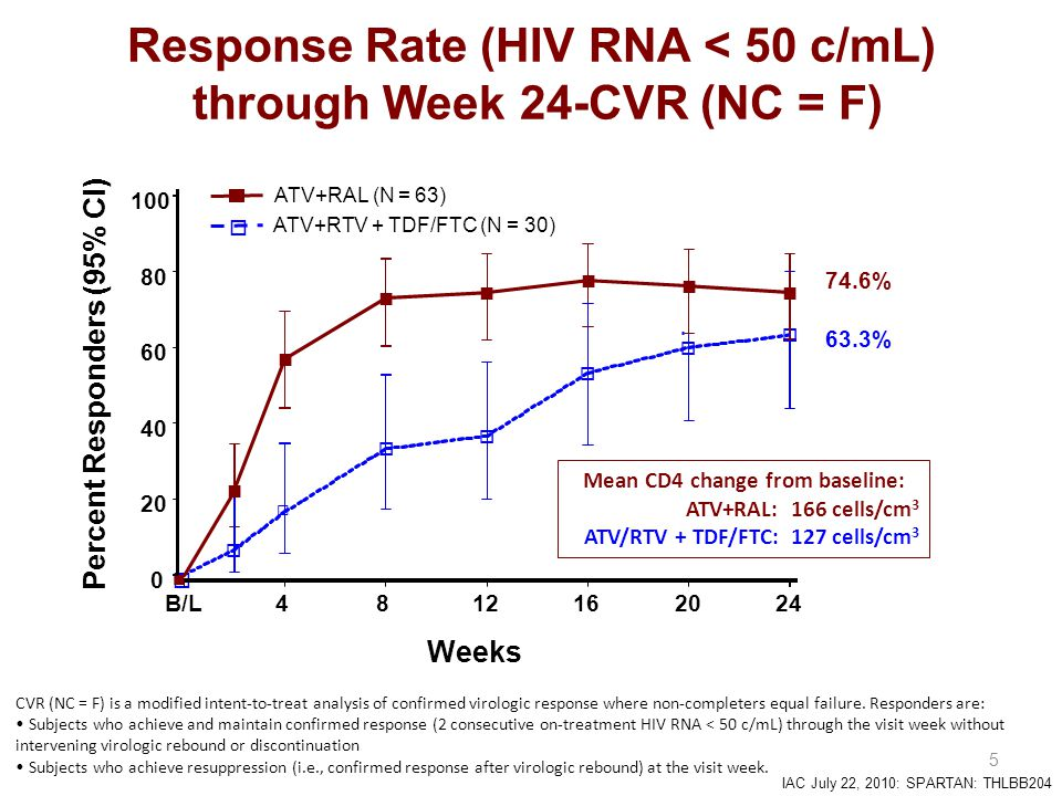 IAC July 22, 2010: SPARTAN: THLBB204  6 Response Rate (HIV RNA < 50 c/mL) through Week 24-CVR (NC = M) CVR (NC = M) excludes non-completers within a pre-defined visit window; Subjects are classified as completers at week 24 if they have minimum follow-up, i.e., received at least 155 days of study therapy and have an HIV RNA measurement on or after 155 days, the lower bound of the week 24 visit window.