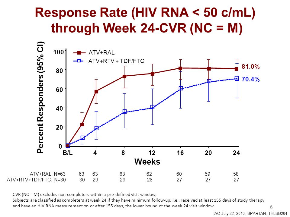 IAC July 22, 2010: SPARTAN: THLBB204  6 Response Rate (HIV RNA < 50 c/mL) through Week 24-CVR (NC = M) CVR (NC = M) excludes non-completers within a pre-defined visit window; Subjects are classified as completers at week 24 if they have minimum follow-up, i.e., received at least 155 days of study therapy and have an HIV RNA measurement on or after 155 days, the lower bound of the week 24 visit window.