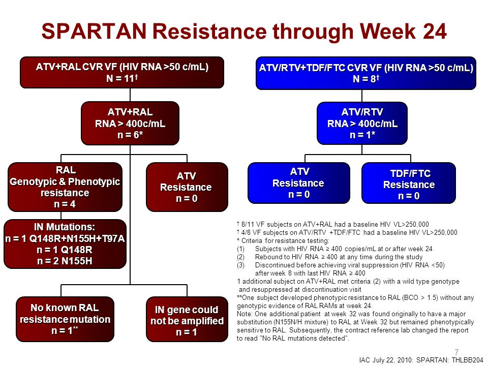 IAC July 22, 2010: SPARTAN: THLBB204 † 8/11 VF subjects on ATV+RAL had a baseline HIV VL>250,000 † 4/8 VF subjects on ATV/RTV +TDF/FTC had a baseline HIV VL>250,000 * * Criteria for resistance testing: (1)Subjects with HIV RNA ≥ 400 copies/mL at or after week 24 (2)Rebound to HIV RNA ≥ 400 at any time during the study (3) Discontinued before achieving viral suppression (HIV RNA <50) after week 8 with last HIV RNA ≥ 400 1 additional subject on ATV+RAL met criteria (2) with a wild type genotype and resuppressed at discontinuation visit ** **One subject developed phenotypic resistance to RAL (BCO > 1.5) without any genotypic evidence of RAL RAMs at week 24.