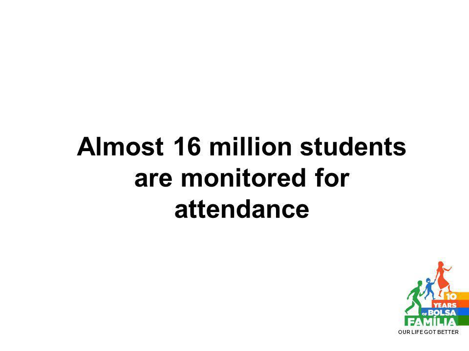 Almost 16 million students are monitored for attendance OUR LIFE GOT BETTER